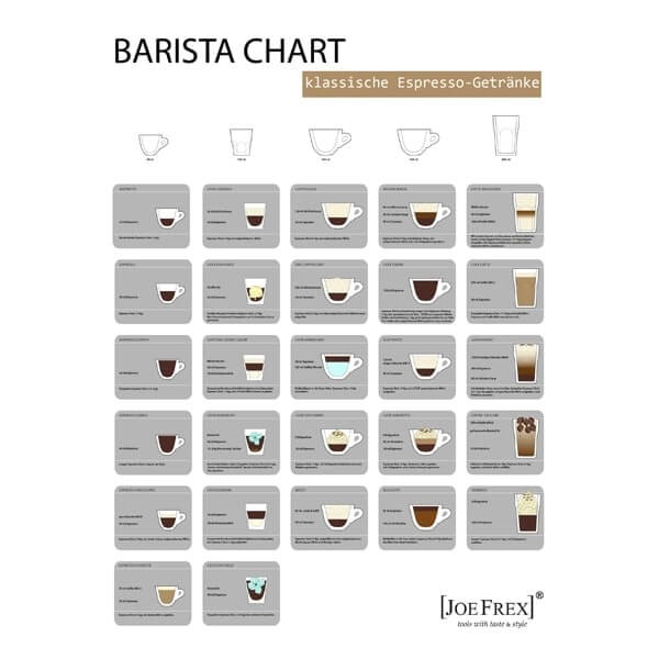 Wandplakat Barista Chart in Deutsch